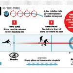 inforgraphic-curling